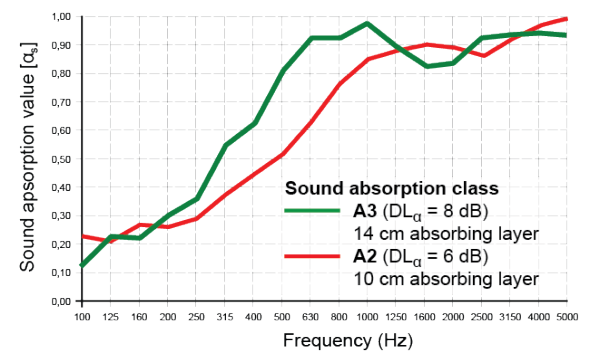 Sound absorption chart